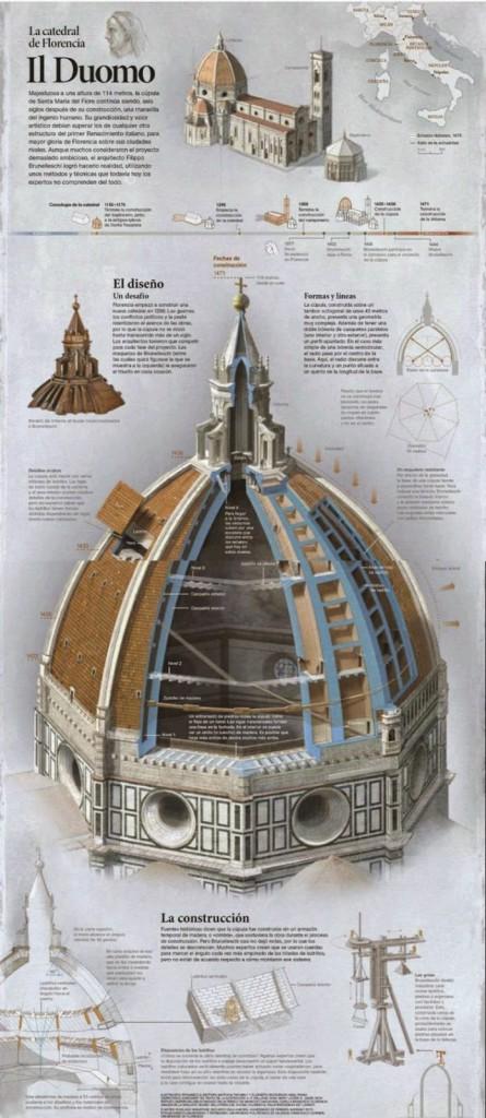 Infografía sobre Il Duomo de Florencia de Fernando Baptista