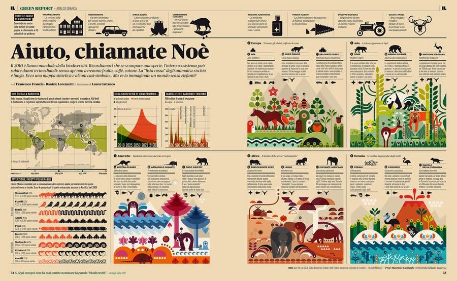 Infografía sobre la fauna de Francesco Franchi