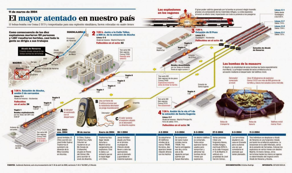 Infografía sobre el 11M de Javier Sicilia