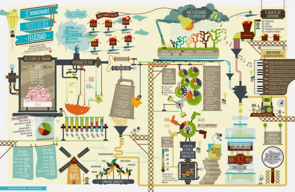 Infografía sobre el proceso de la felicidad de relajaelcoco