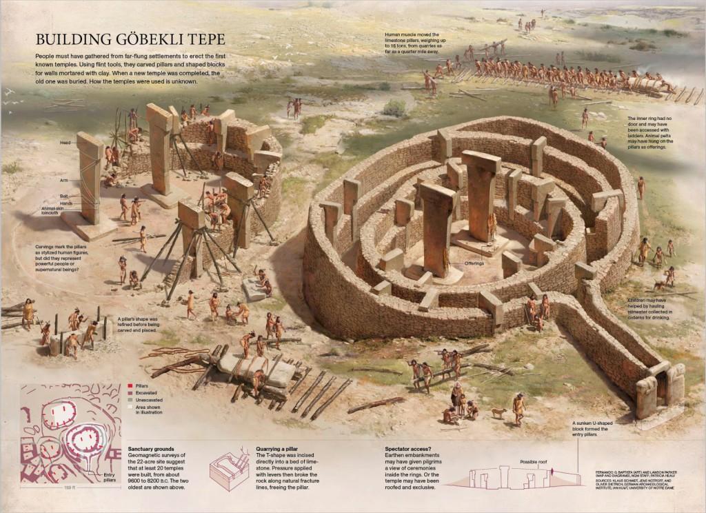 Infografía sobre construcciones prehistóricas de Fernando Baptista