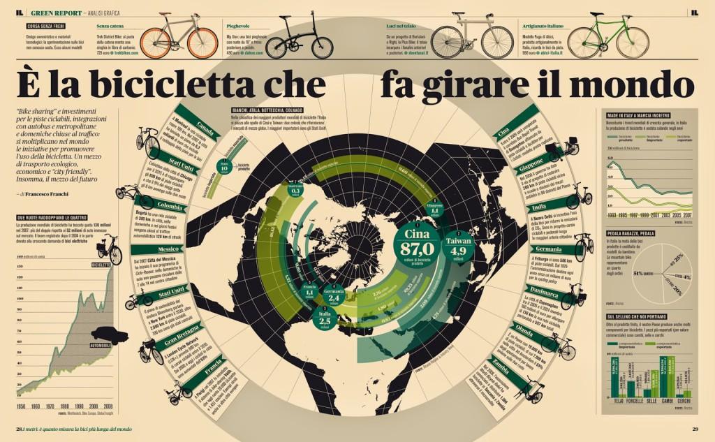 Infografía sobre el uso de la bicicleta de Francesco Franchi