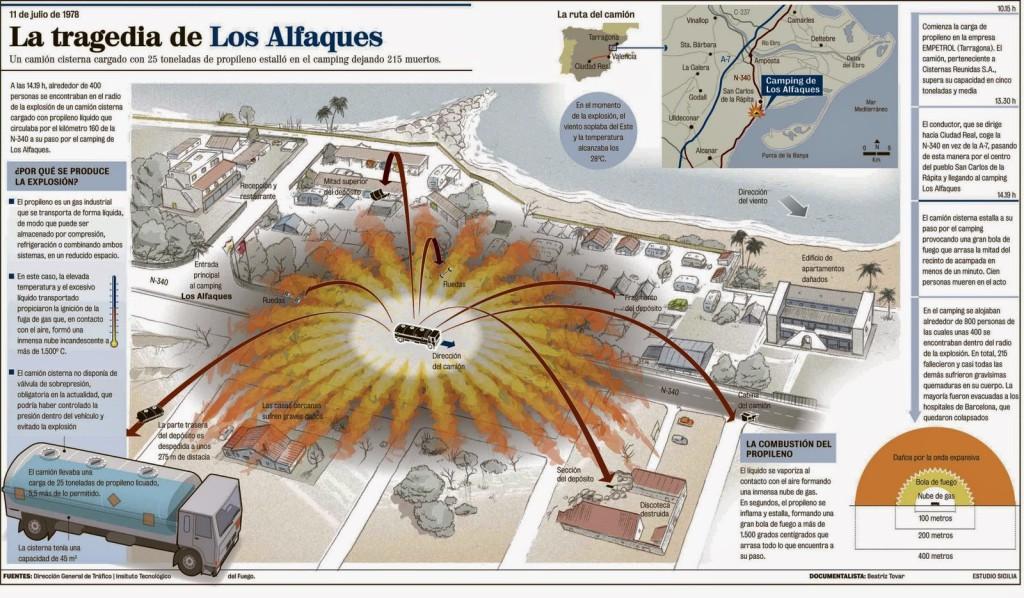 Infografía sobre la tragedia de Los Alfaques de Javier Sicilia